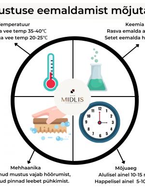 Midlis Факторы удаления грязи EST (1)